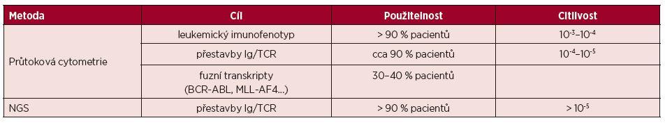 Metody detekce MRD u ALL [48]