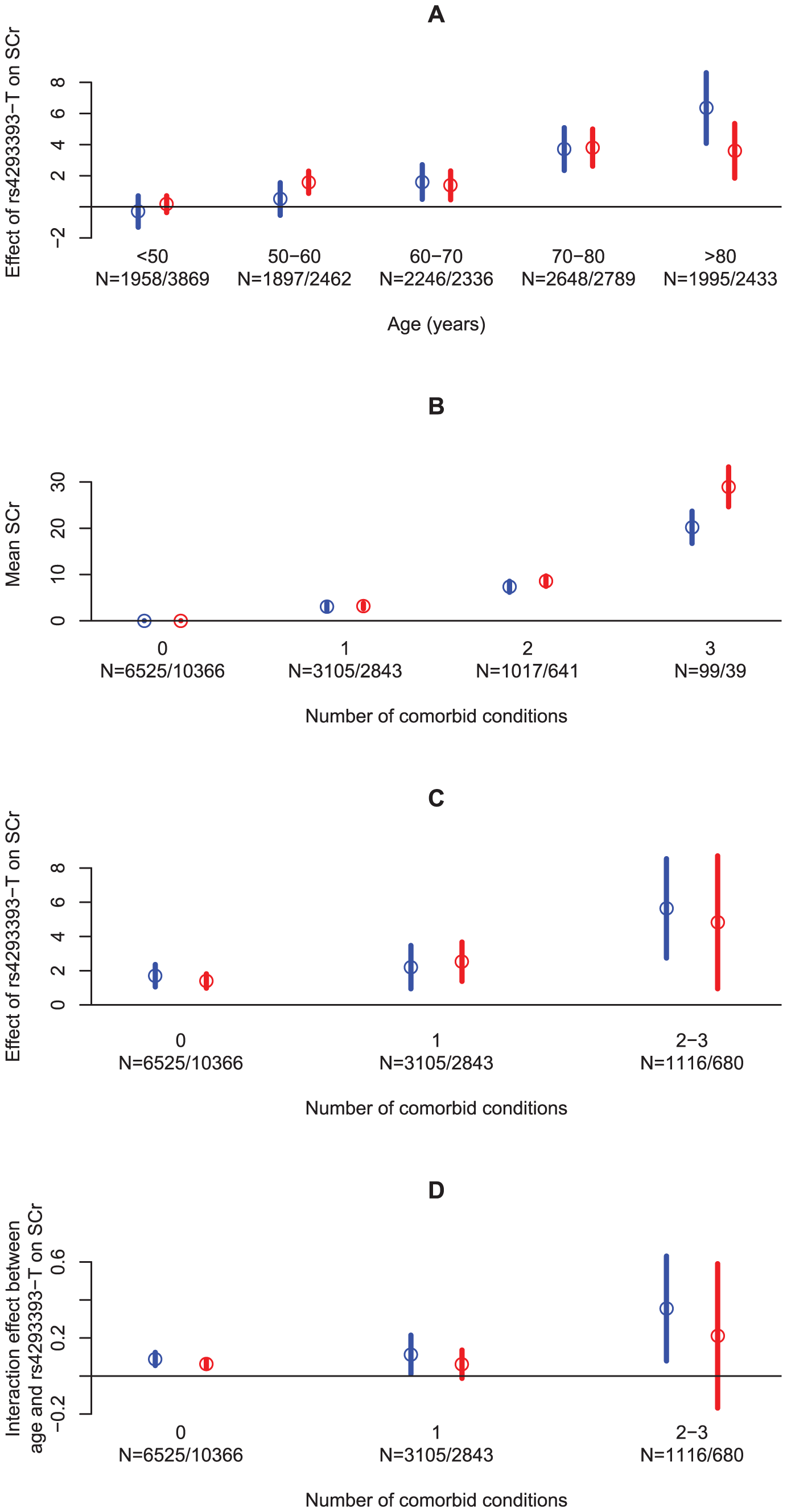 An overview of the effect of age and the number of comorbid conditions on SCr levels, directly and through the rs4293393-T allele count.