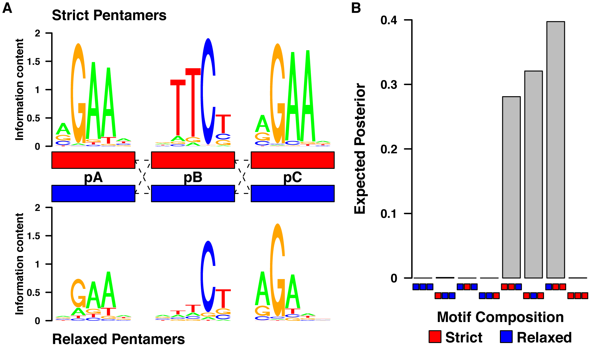 Pentamers within the HSEs are dependent upon their consensus match and also their position relative to the other pentamers.
