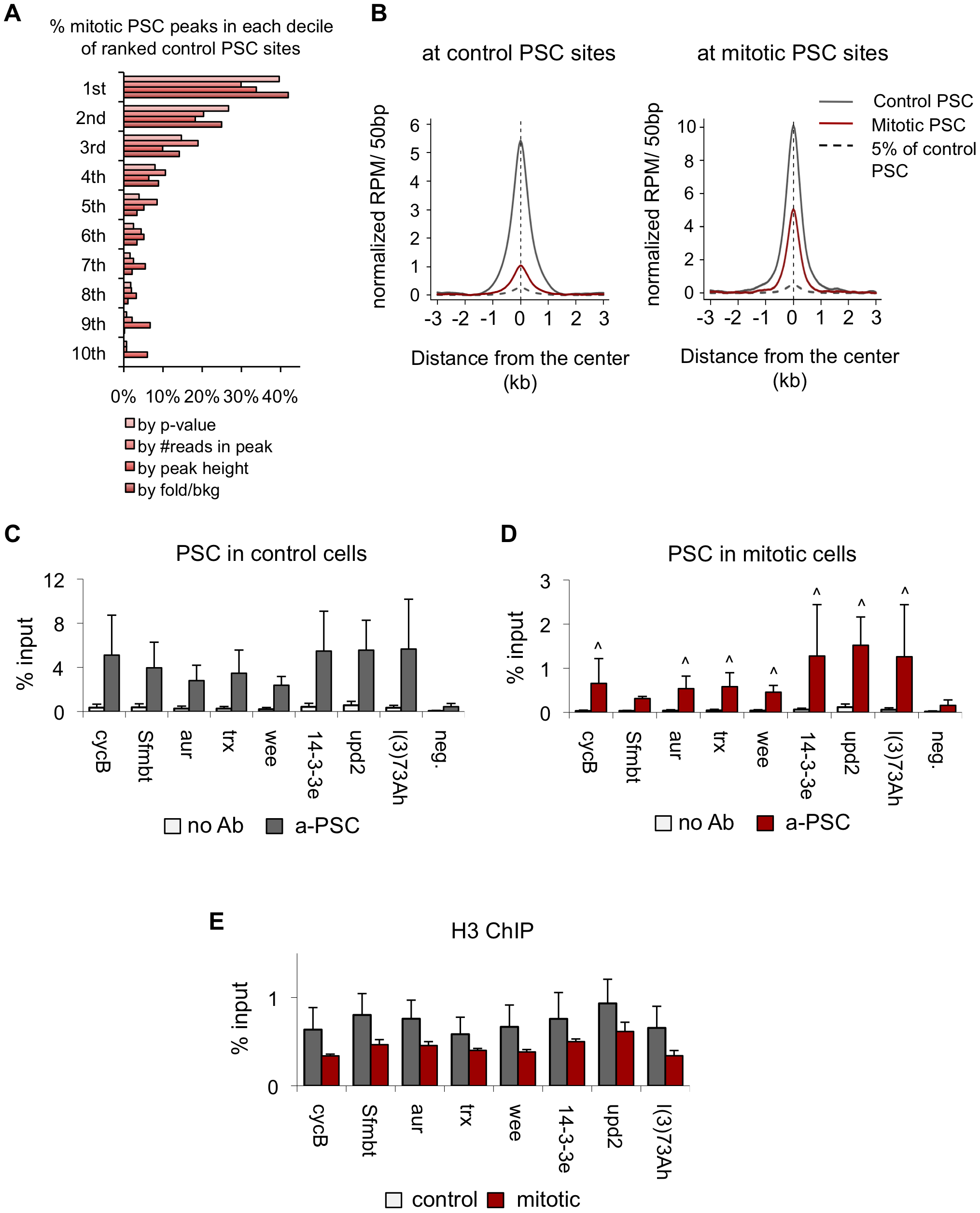 Validation of PSC peaks in control and mitotic cells.