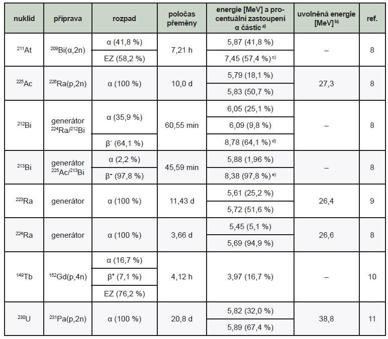 Přehled radionuklidů (potenciálně) používaných pro TAT a jejich vlastnosti<sup>12</sup>