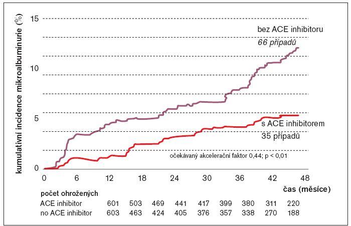 Incidence mikroalbuminurie v čase: ACE inhibitor versus bez ACE inhibitoru.