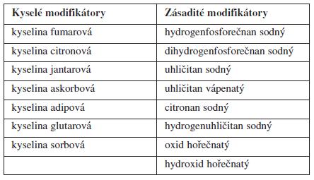 Přehled nejčastěji používaných modifikátorů pH<sup>21)</sup>