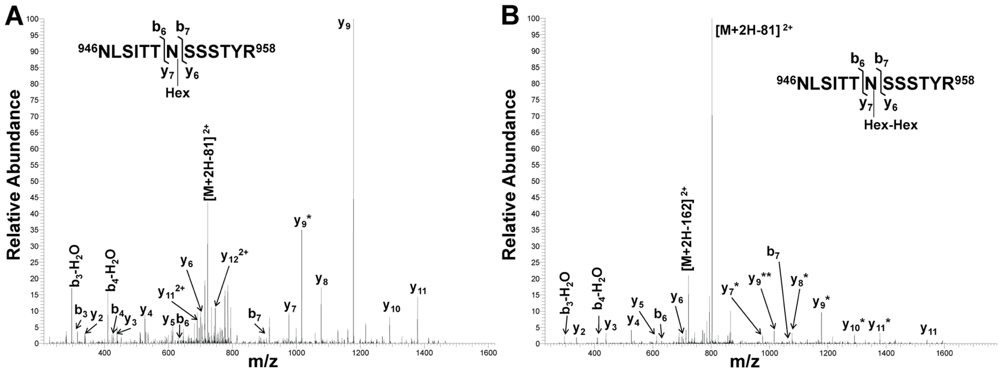 Collision-induced fragmentation spectra from glycosylated peptide NLSITTNSSSTYR (HMW1 amino acids 946–958).