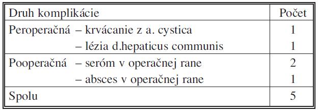 Komplikácie Tab. 4. Complications