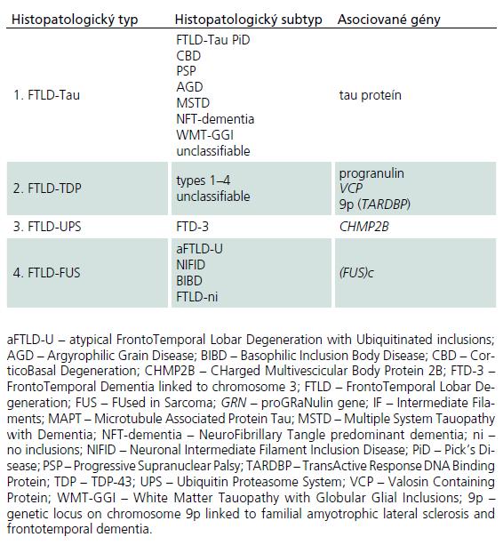 Najnovšia nomenklatúra pre neuropatologické subtypy frontotemporálnej lobárnej degenerácie [27].