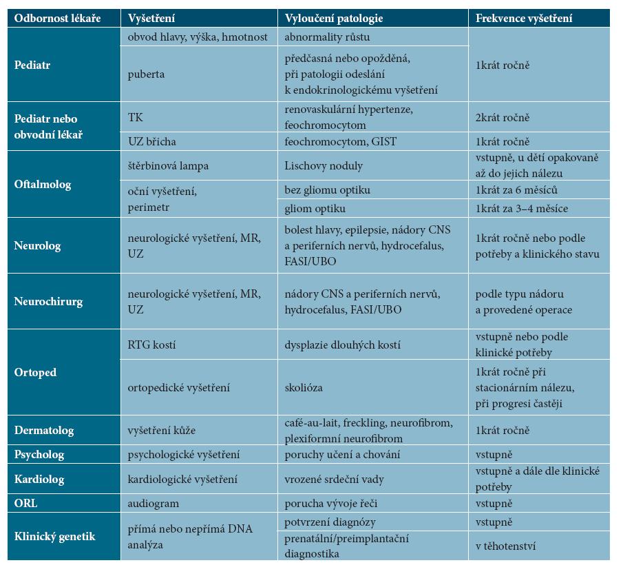 Doporučená vyšetření ke stanovení diagnózy NF1 a k dalšímu sledování