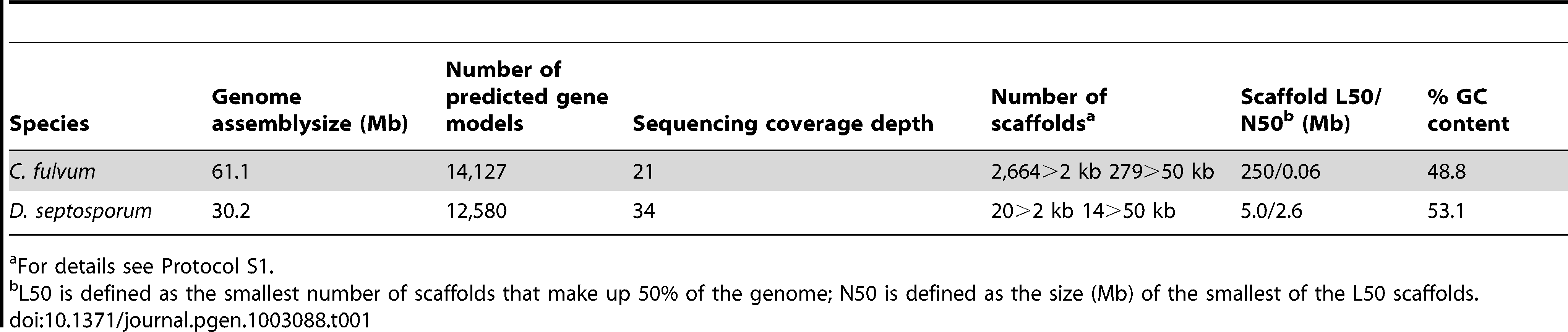 <i>C. fulvum</i> and <i>D. septosporum</i> genome statistics.