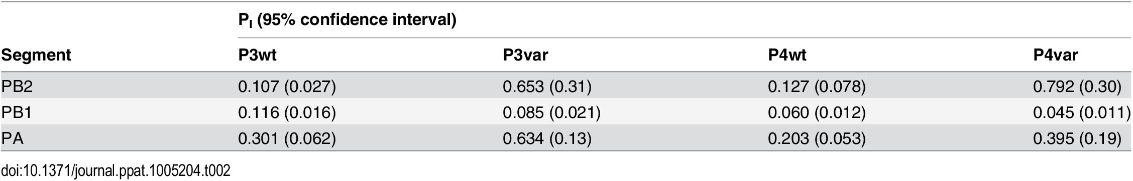 Proportion of polymerase segments intact in P3 and P4 viruses, relative to P0 viruses.