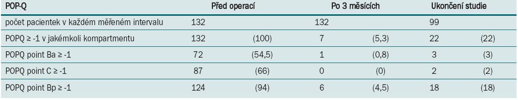 Anatomické parametry naměřené před operací, 3 měsíce po operaci a při ukončení studie: v prospektivní studii 132 LSC [48].