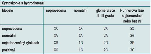 Klasifikace BPS podle návrhu ESSIC.