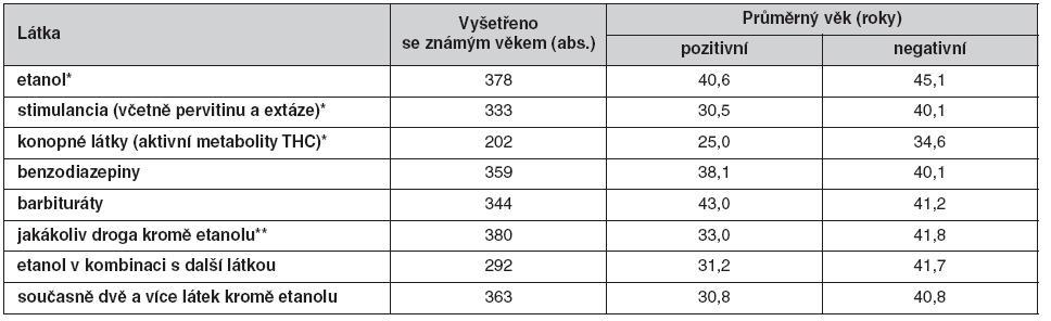 Průměrný věk u pozitivních a negativních nálezů etanolu a sledovaných OPL u aktivních účastníků dopravních nehod v roce 2008