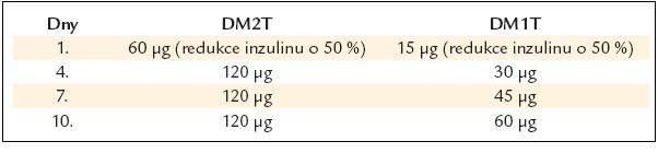 Schéma dávkování pramlintidu a redukce u DM2T – DM1T [23].