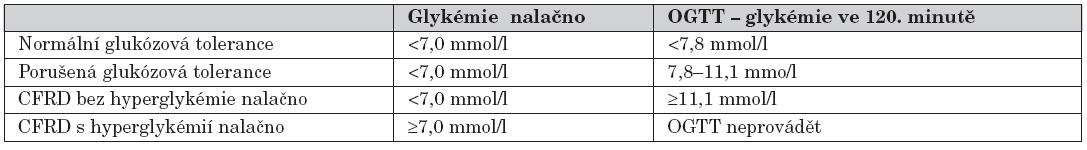 Klasifikace glukózové tolerance podle ADA (American Diabetes Association) – doporučení z roku 1998.