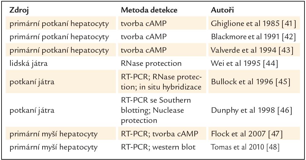 Výsledky nepodporující jaterní expresi a aktivitu GLP-1 receptoru pankreatického typu [32].