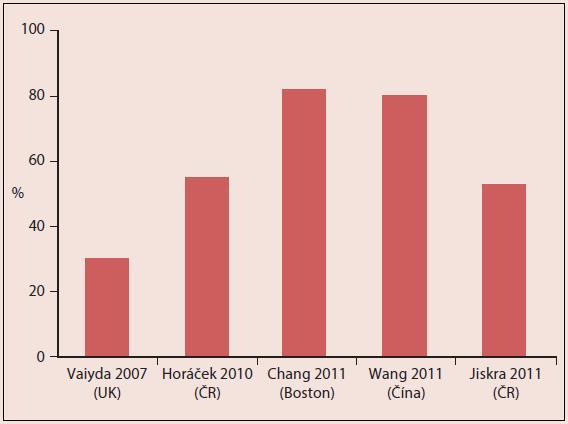 Graf 9.1 Únik ze screeningu v případě strategie case-fi nding (Vaiyda et al., 2007; Chang et al., 2011; Wang et al., 2011: hypotyreóza; Horáček et al., 2010; Jiskra et al., 2011: hypotyreóza a/nebo pozitivní Anti-TPO)