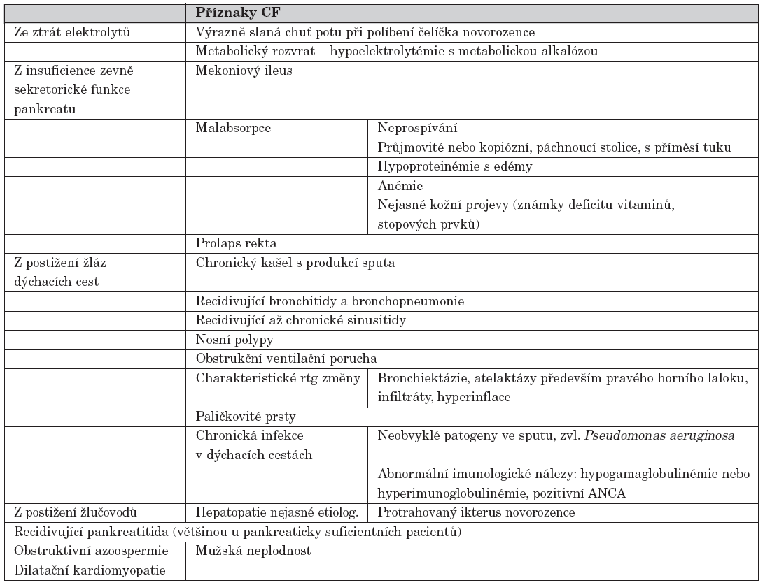 Příznaky vzbuzující podezření i na onemocnění CF.