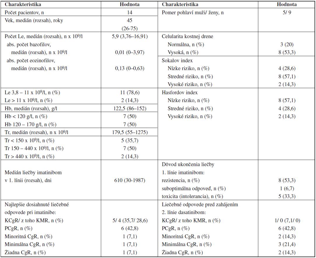 Charakteristiky pacientov s CML pred zahájením 2. línie liečby dasatinibom.
