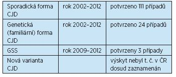 Výskyt prionových onemocnění v České republice (podle Rohan et al., 2014)(6)