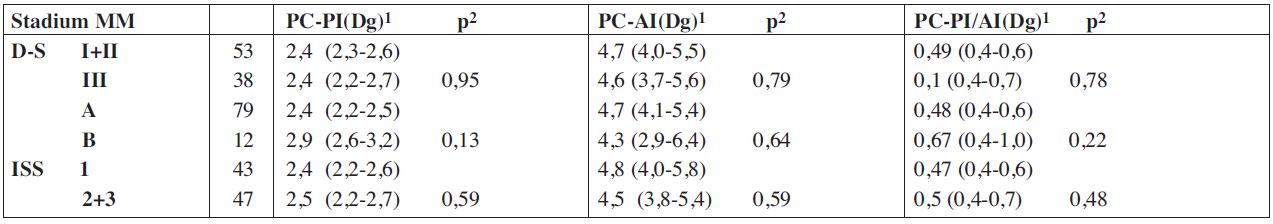 Vztah proliferačního-propidium jodidového a apoptotického – annexin V indexu plazmatických buněk vyšetřených při diagnóze mnohočetného myelomu ke klinickým stadiím mnohočetného myelomu.