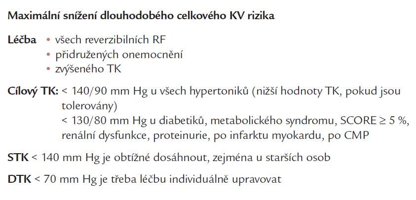Cíle léčby hypertenze.