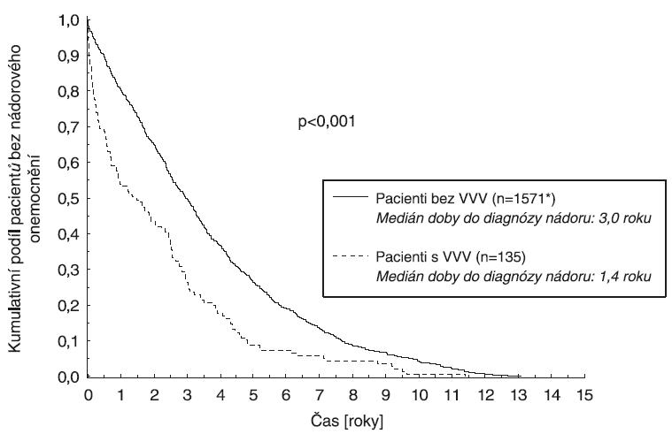 Analýza doby do diagnózy nádorového onemocnění podle Kaplan-Meiera, ČR 1994-2005 * U jednoho pacienta není uvedeno datum diagnózy.