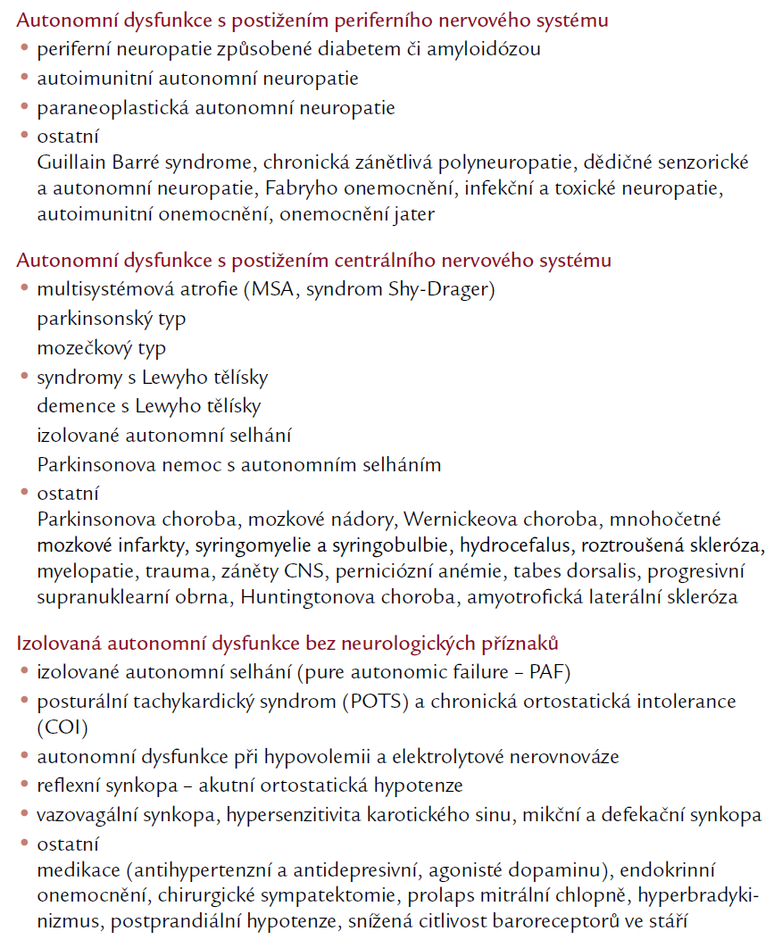 Selhání autonomního nervového systému (upraveno podle Freemana) [18].