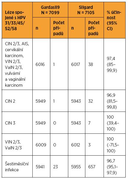 Analýza účinnosti nonavalentní vakcíny proti HPV 31/33/45/52/58 v per protokol populaci