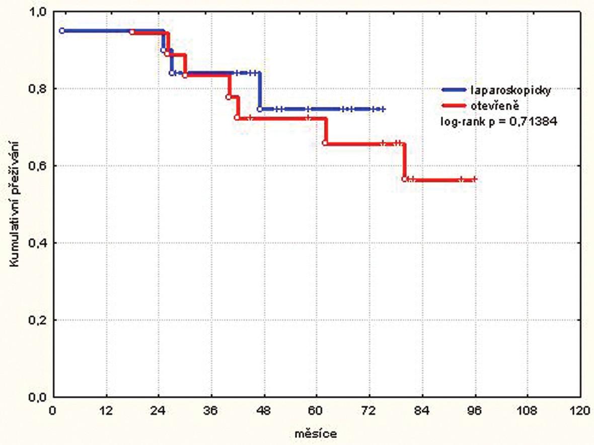 Kumulativní přežívání pacientů stadia II