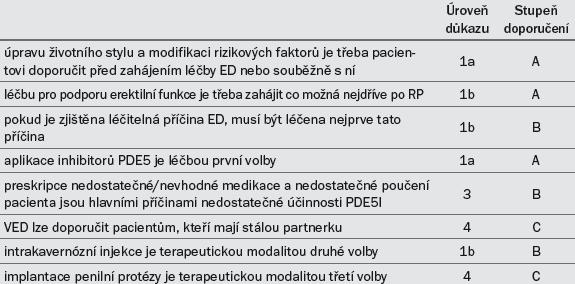 Dop. 2. Guidelines pro léčbu ED.