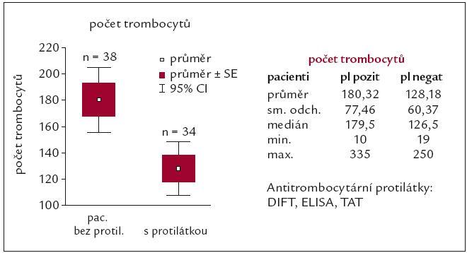 Naše výsledky vlivu antitrombocytárních protilátek na počet trombocytů u osob s APA [62].