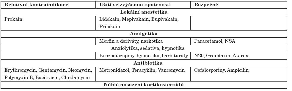 Běžně užívané léky v zubní ordinaci s potenciálními komplikacemi pro pacienty s MG [13, 20].