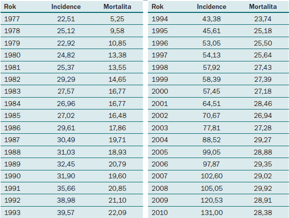 Vývoj incidence a mortality karcinomu prostaty v ČR do roku 2010.