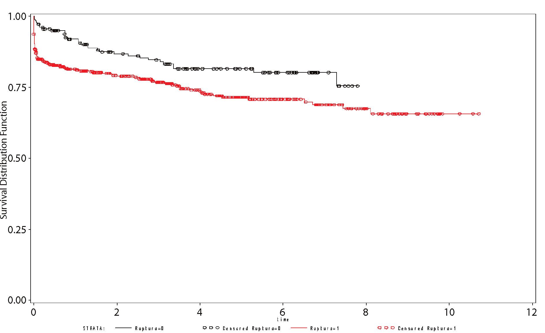 Dlouhodobé přežívání nemocných po OR a EVAR Graph 3. Long-term survival in patients following open and endovascular procedures