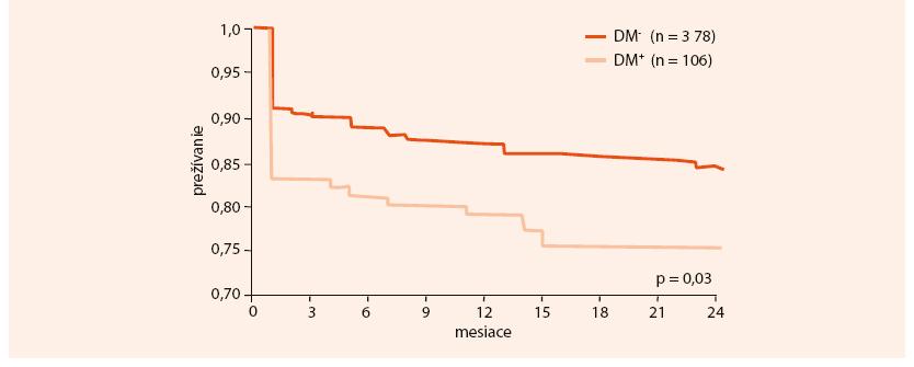 Porovnanie dvojročného prežívania pacientov so STEMI podľa prítomnosti/neprítomnosti DM. Upravené podľa registra  SLOVAKS 2011 [1]