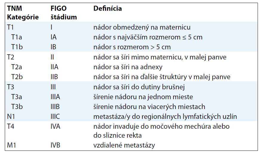 TNM klasifikácia LMS, ESS.