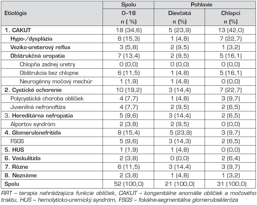Etiológia primárnej nefropatie u detí začínajúcich RRT v rokoch 2003–2009.