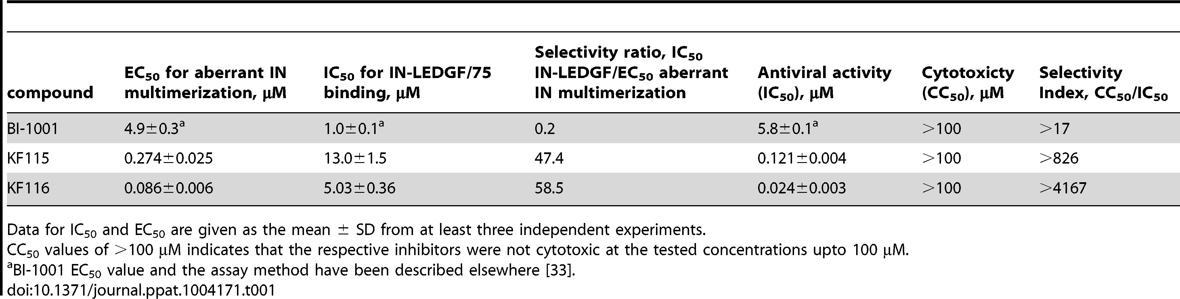 Activities of HIV-1 IN inhibitors.