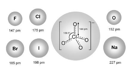 Schematický nákres iónov s ich van der Waalsovými polomermi <sup>15)</sup>