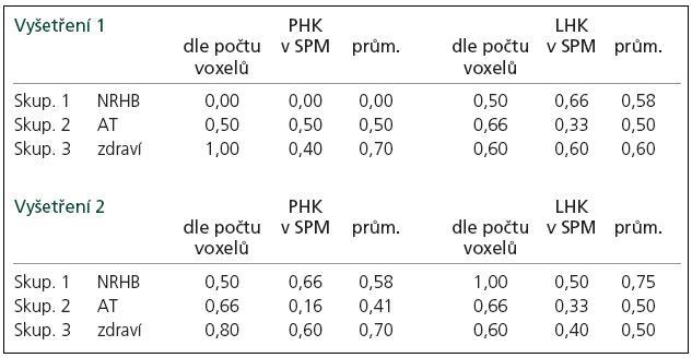 """Semi-kvantitativní hodnocení platnosti formule """"Pro tzv. tandemovou ruku je počet aktivovaných voxelů na dané statistické úrovni v M1 oblasti minimálně 1,5krát vyšší než pro tzv. navigační ruku."""""""