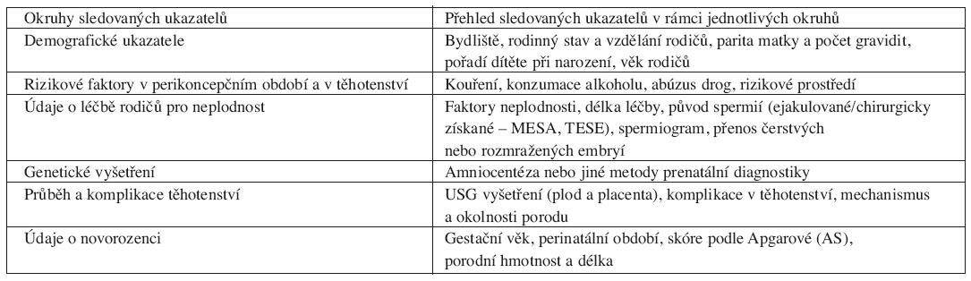 Ukazatele sledované podle standardizovaného dotazníku a protokolu studie