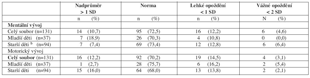 Distribuce výsledného hodnocení mentálního (kognitivního) a motorického vývoje