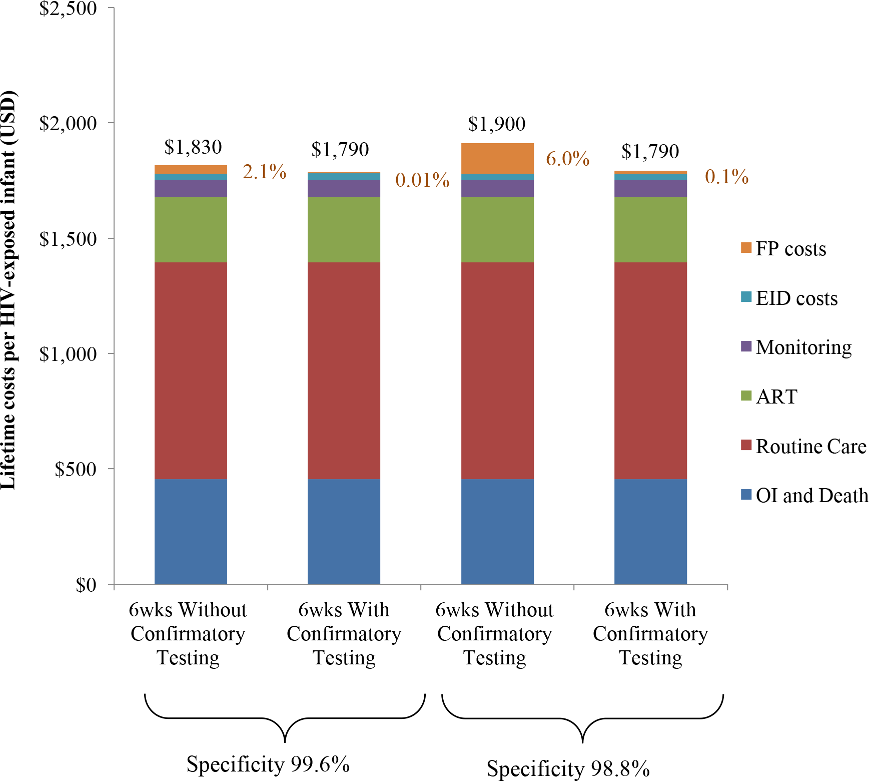 Total lifetime costs per HIV-exposed infant by EID strategy.