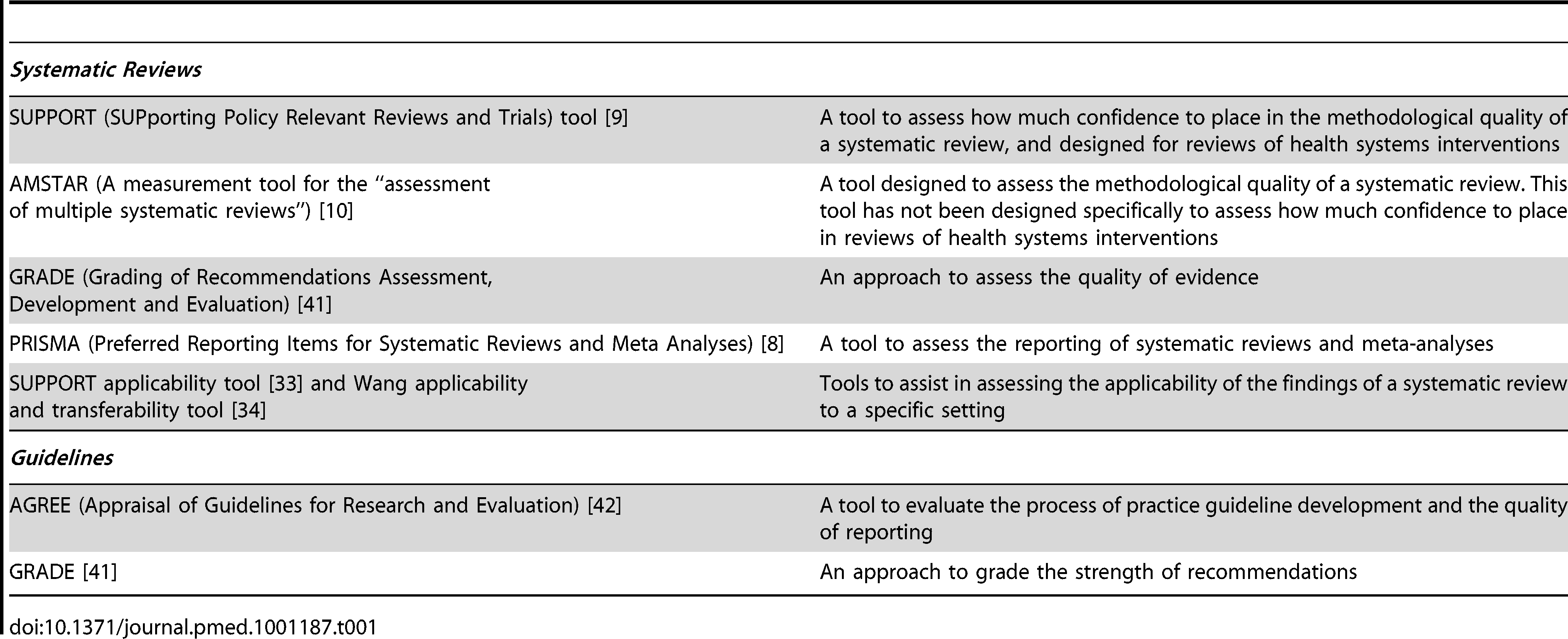 Commonly used tools to assess systematic reviews and their findings and to assess clinical guidelines.