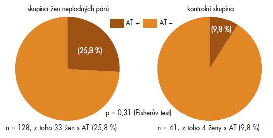 Výskyt autoimunitní tyroiditidy (AT) v jednotlivých skupinách.