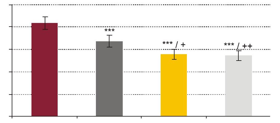 Vplyv testovaných koncentrácií rhPCT na fagocytový index (FI) PMNL.