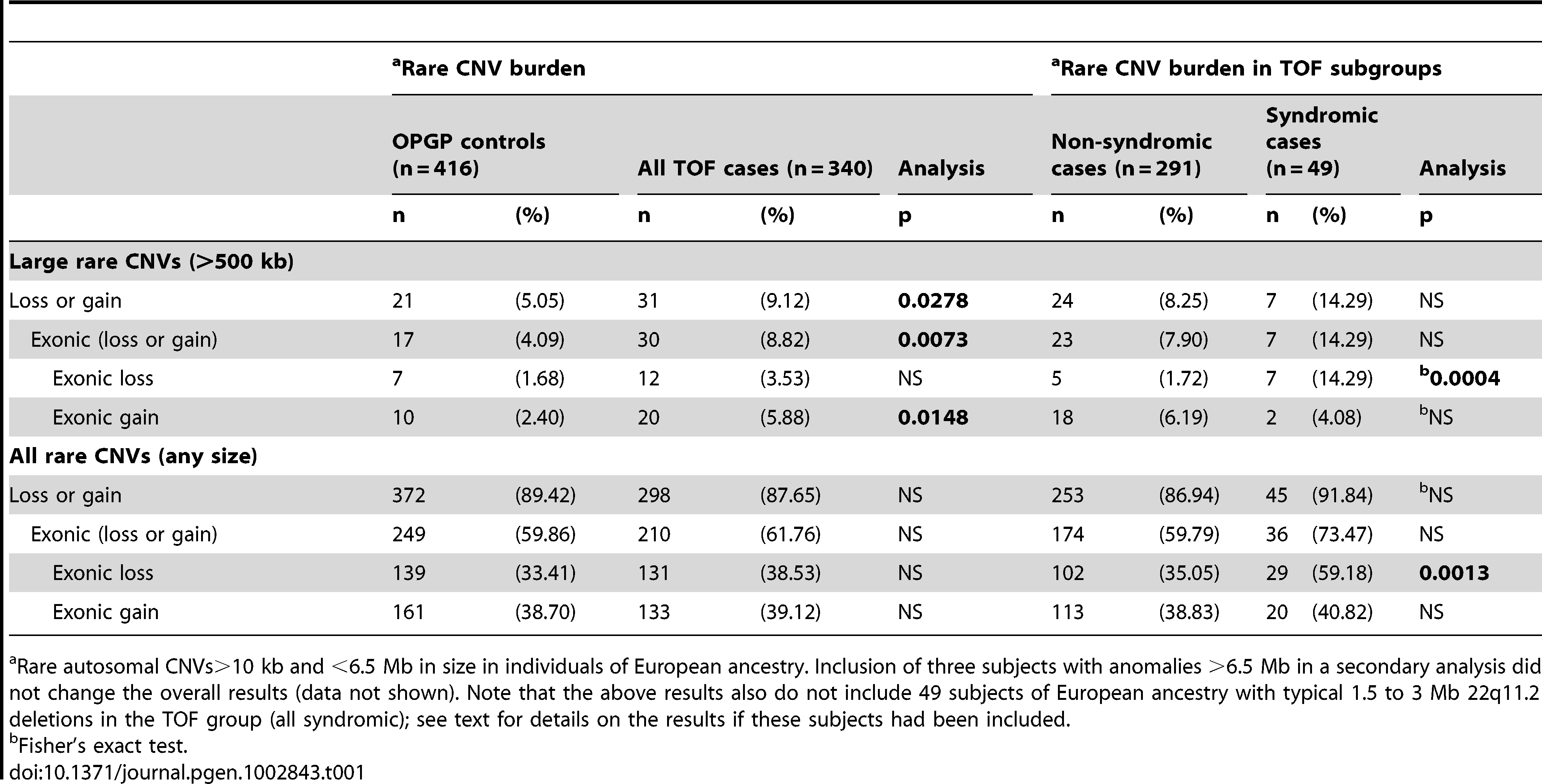 Rare CNV burden in 340 unrelated adults with tetralogy of Fallot and/or pulmonary atresia.