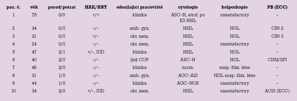 Základní data, cytologie, kolposkopie, punch biopsie.
