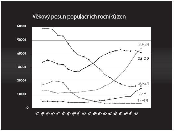 Věkový posun podílu 5 skupin rodiček na celkovém počtu porodů v ČR v letech 1969–2008