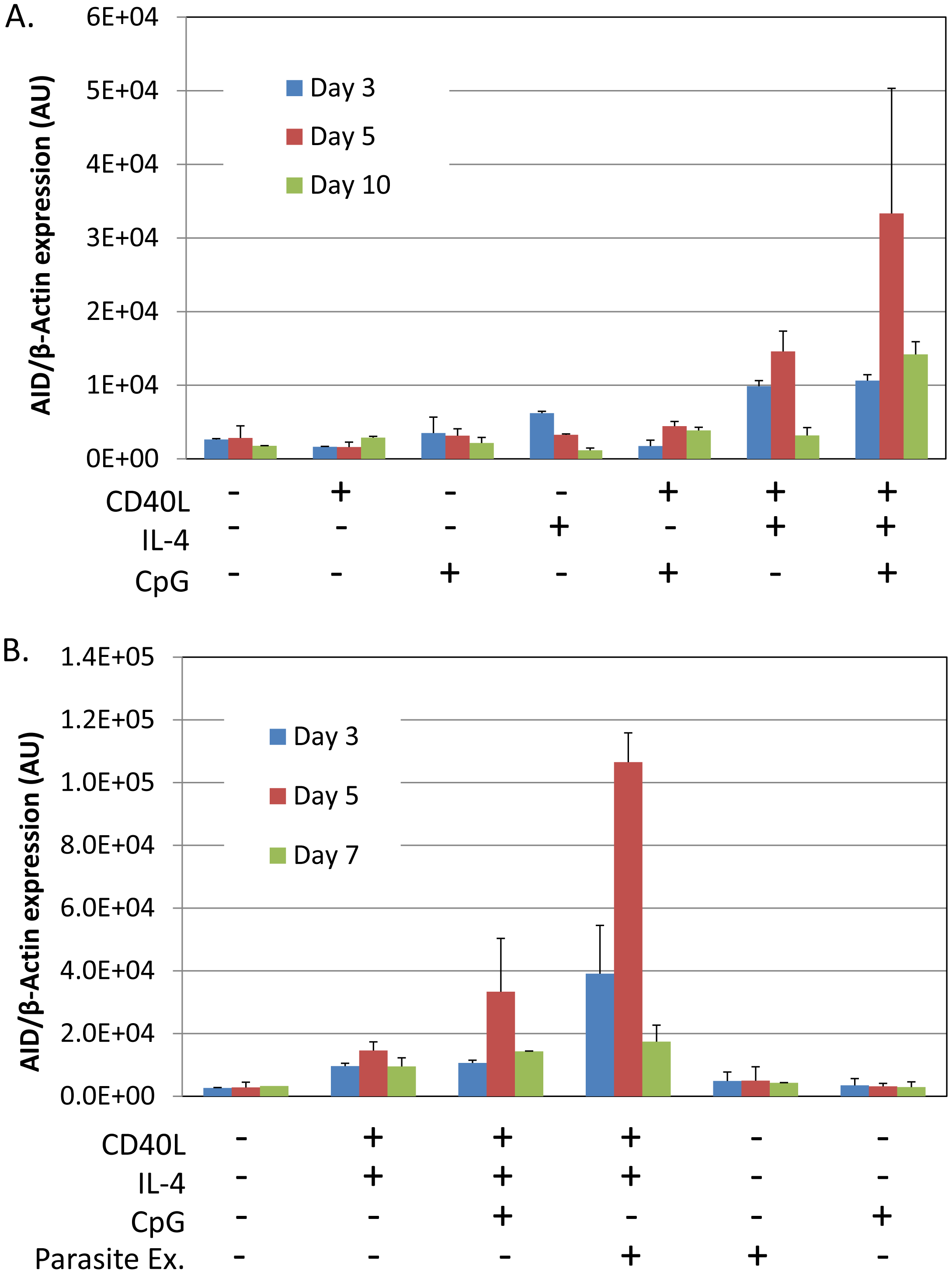 <i>P. falciparum</i> extracts stimulate expression of AID mRNA in normal tonsil B cells.